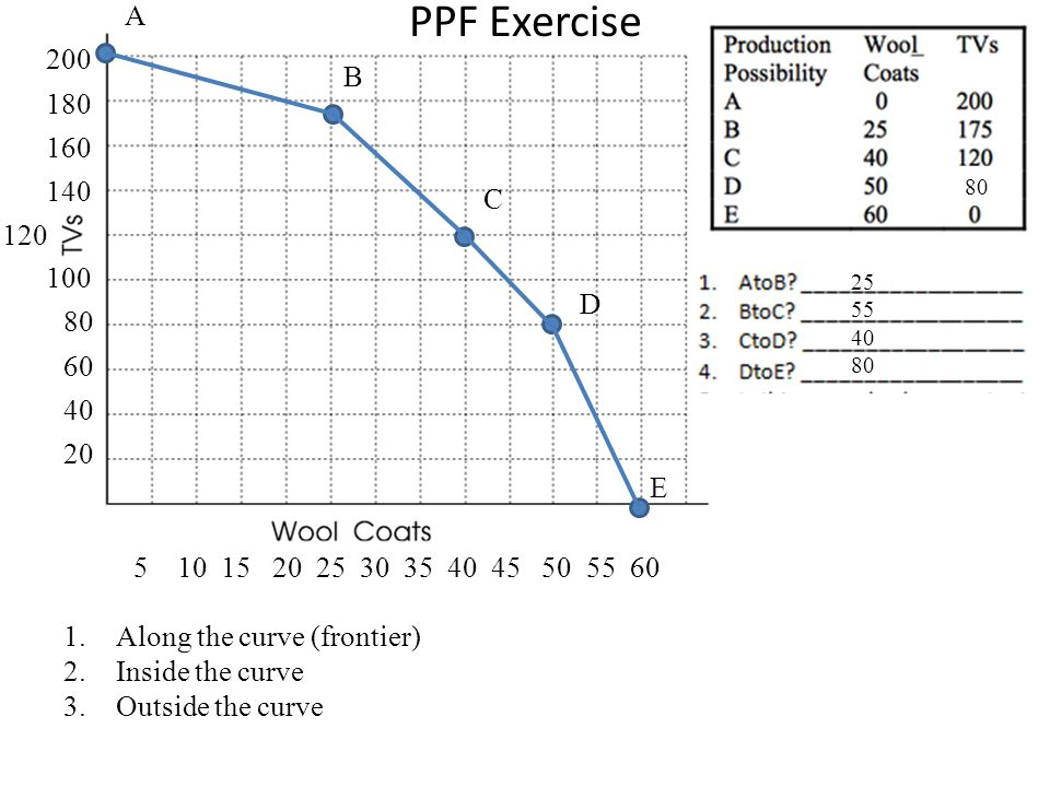 PPF Exercise A. 200. B. 180. 160. 140. 80. C. 120. 100. 25. 55. 40. 80. D. 80. 60. 40.