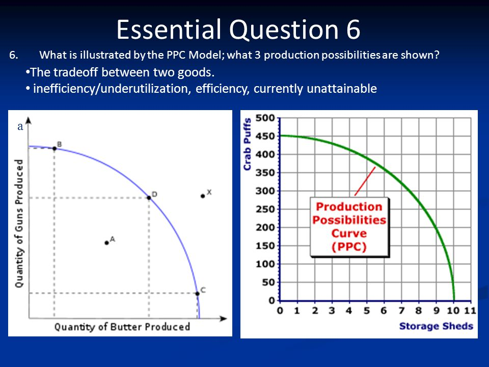 Essential Question 6 The tradeoff between two goods.