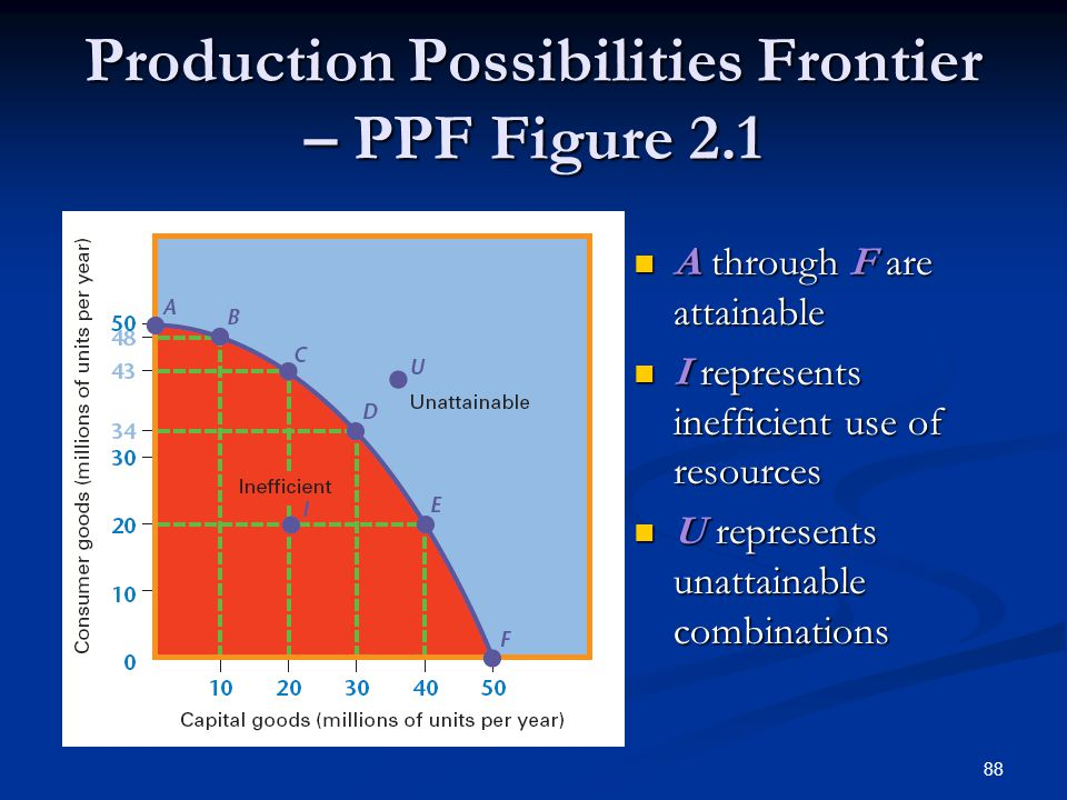 Production Possibilities Frontier – PPF Figure 2.1