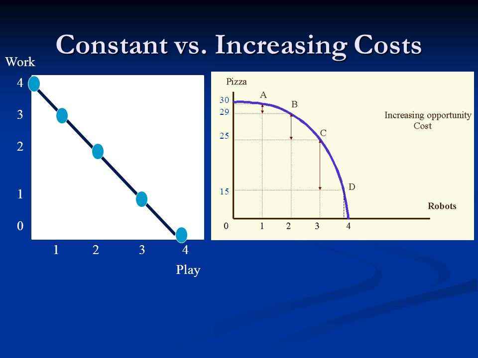 Constant vs. Increasing Costs