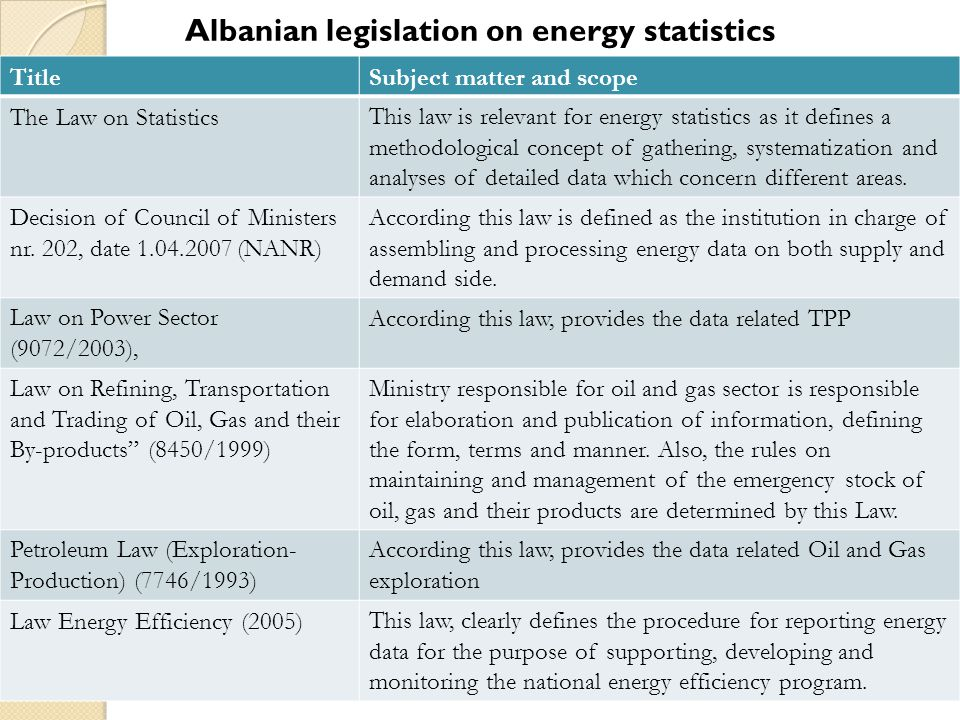 Albanian legislation on energy statistics