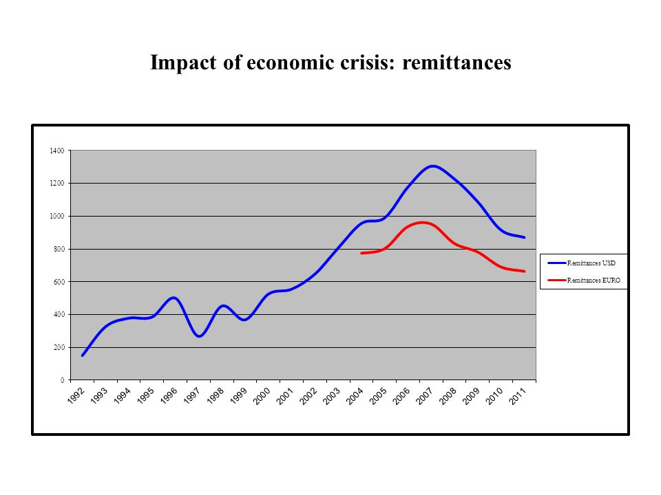 the impact of remittances on albanian This study aims to observe the impacts of remittances on economic growth, using  panel data set of six high remittances receiving countries, albania, bulgaria,.