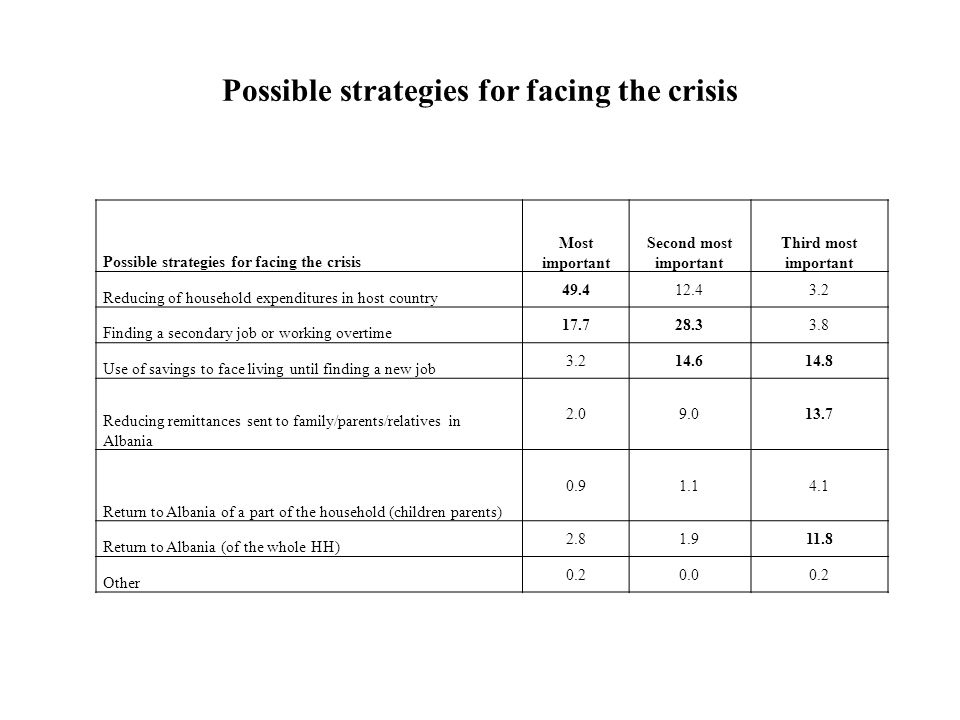 Possible strategies for facing the crisis