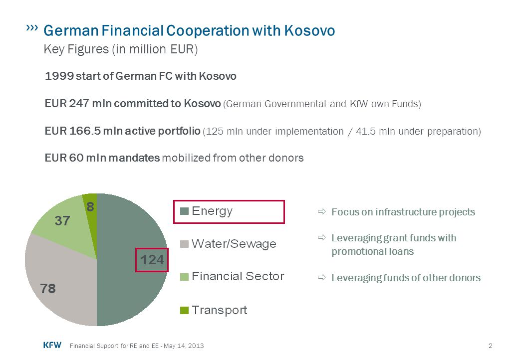 German Financial Cooperation with Kosovo Key Figures (in million EUR)