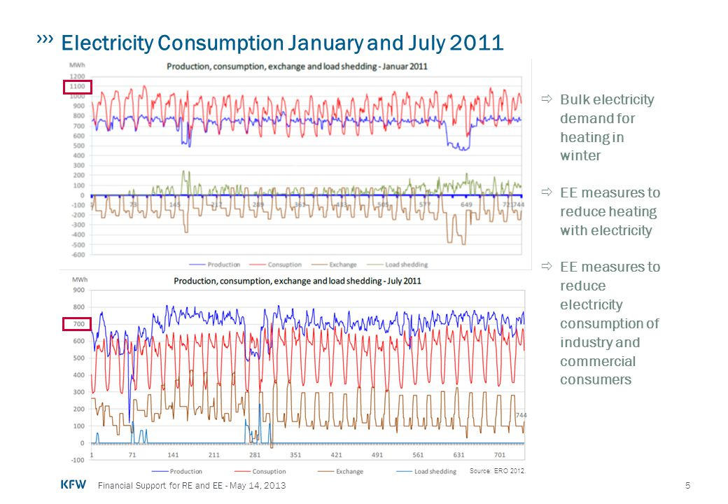 Electricity Consumption January and July 2011