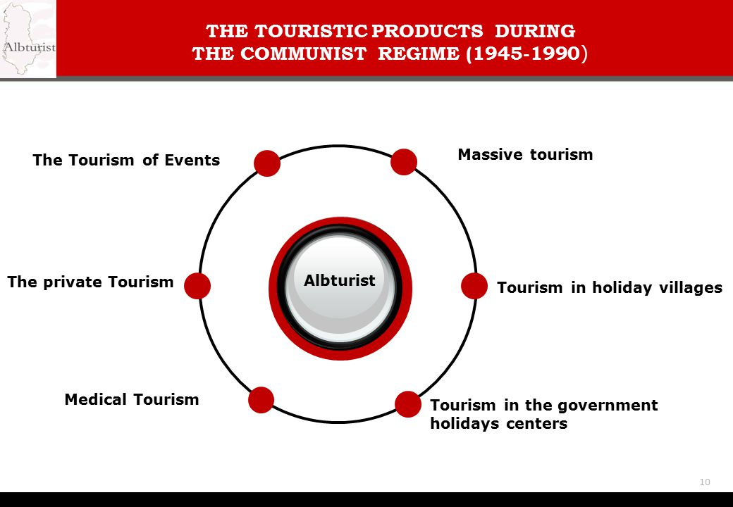 THE TOURISTIC PRODUCTS DURING THE COMMUNIST REGIME (1945-1990)