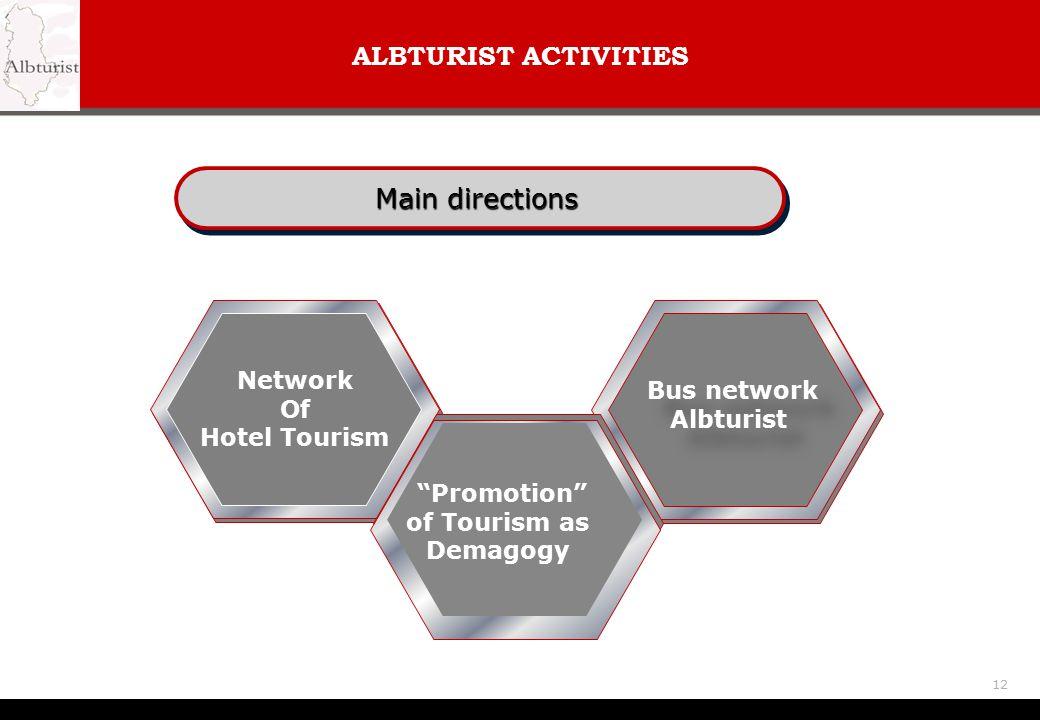 ALBTURIST ACTIVITIES Main directions Network Bus network Of Albturist