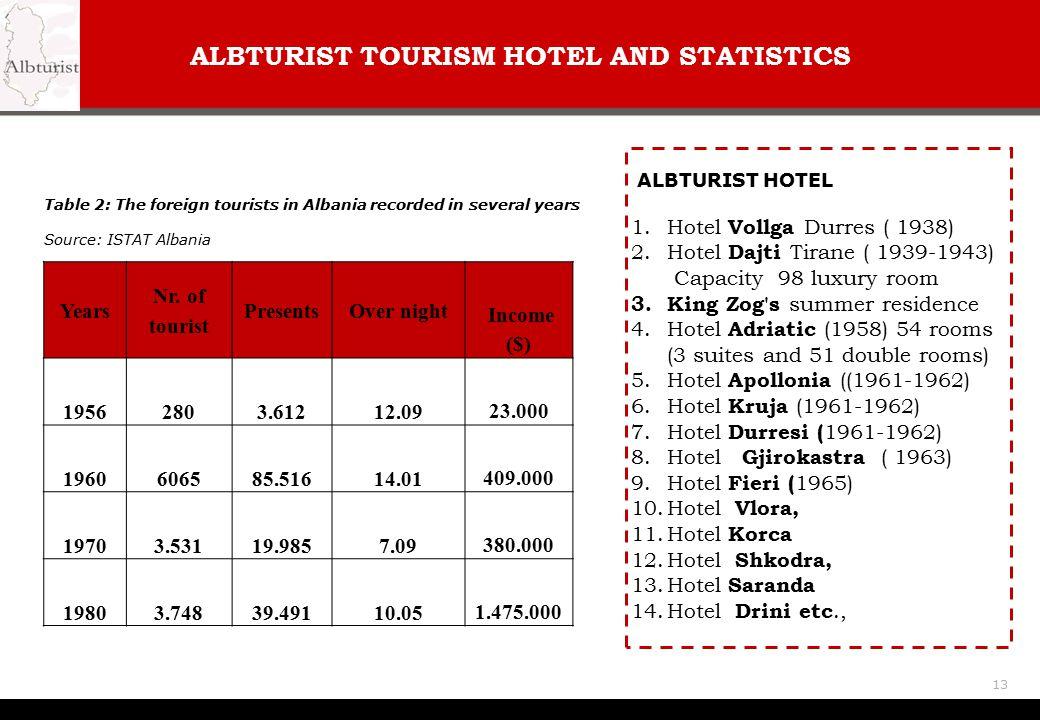 ALBTURIST TOURISM HOTEL AND STATISTICS