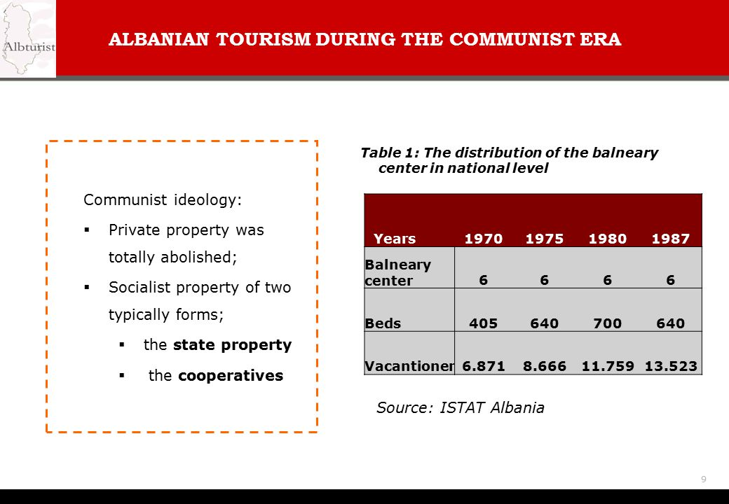ALBANIAN TOURISM DURING THE COMMUNIST ERA