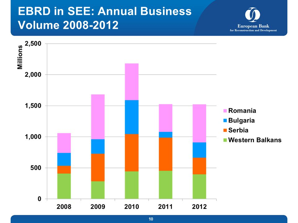 EBRD in SEE: Annual Business Volume 2008-2012