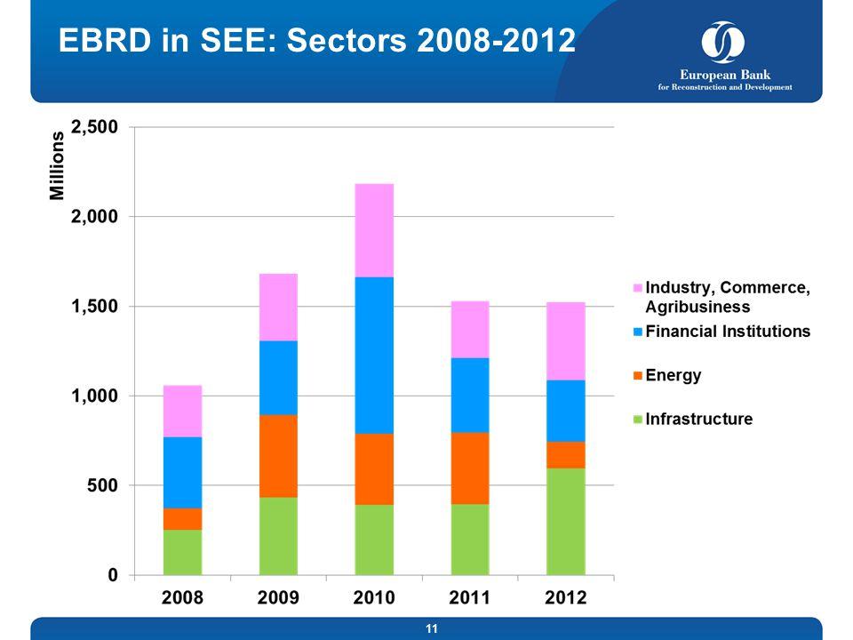 EBRD in SEE: Sectors 2008-2012