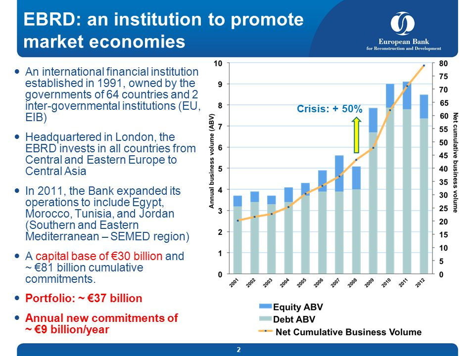 EBRD: an institution to promote market economies