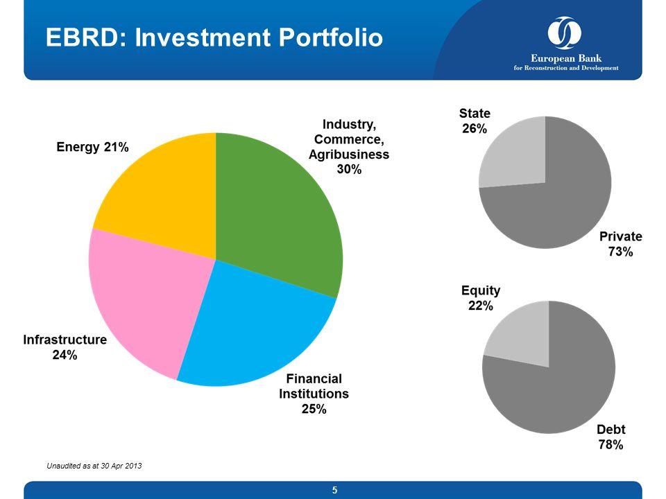 EBRD: Investment Portfolio