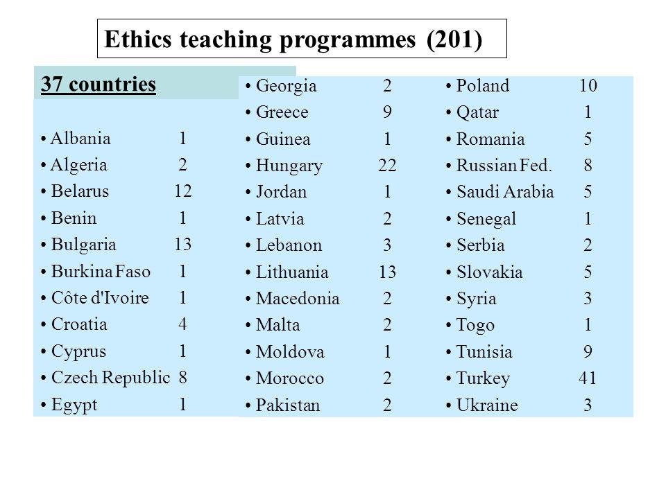 Ethics teaching programmes (201)