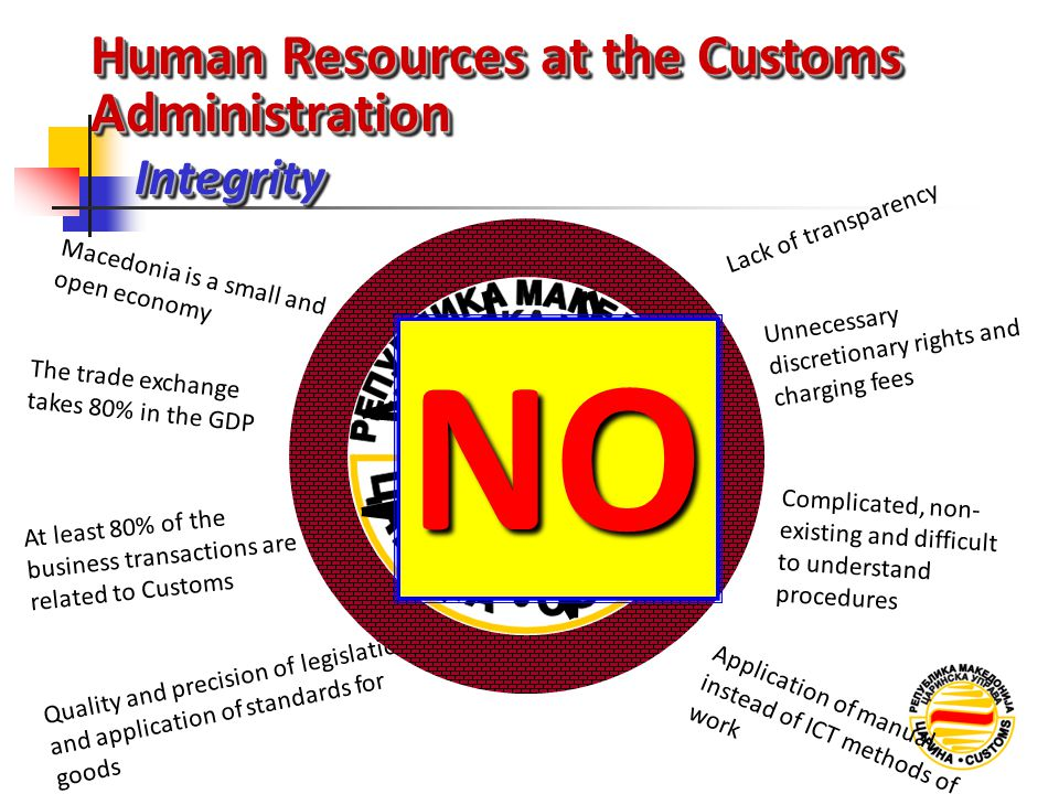 NO Human Resources at the Customs Administration Integrity
