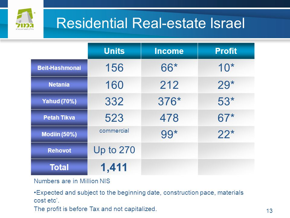 Residential Real-estate Israel