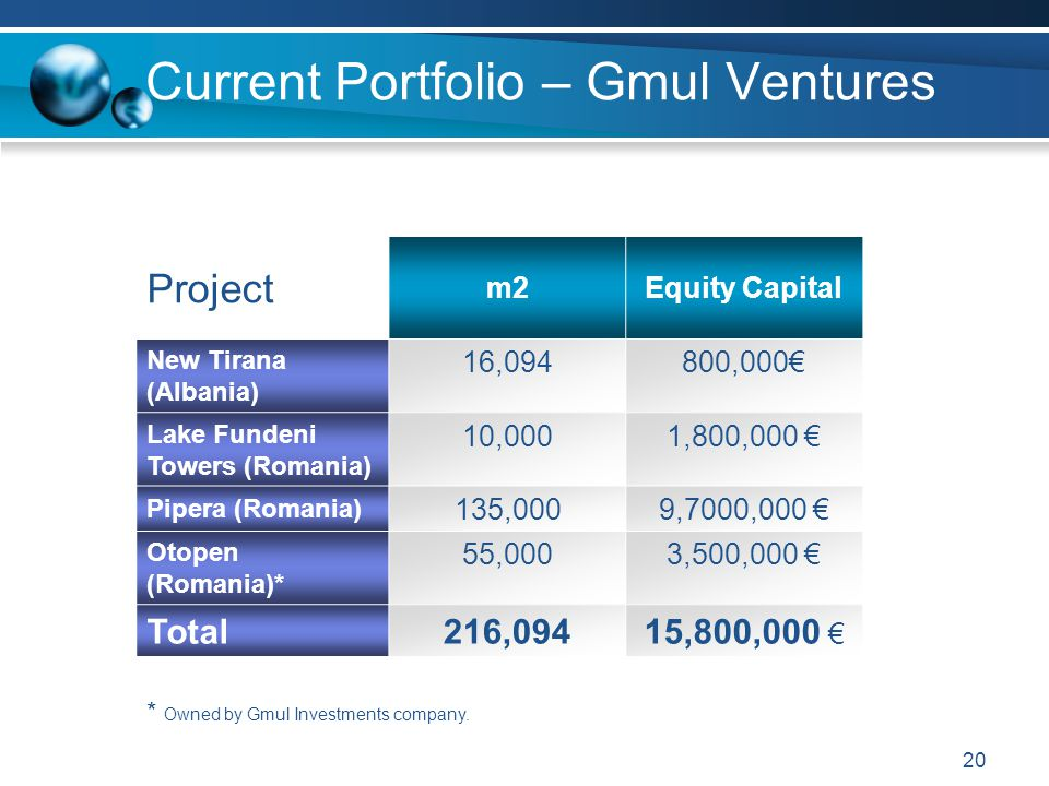 Current Portfolio – Gmul Ventures