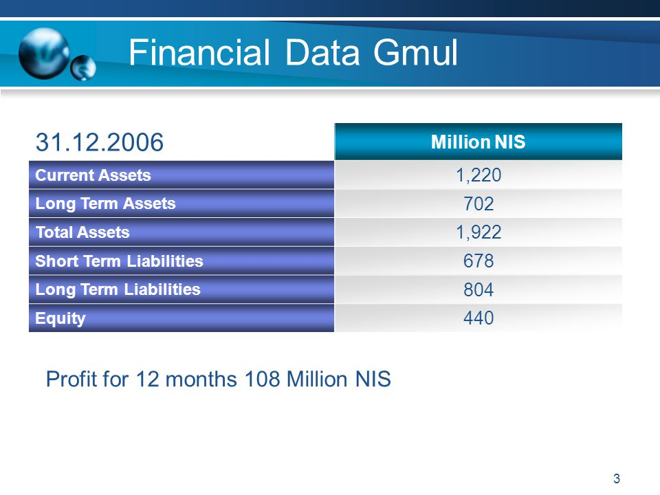 Financial Data Gmul 31.12.2006 Profit for 12 months 108 Million NIS