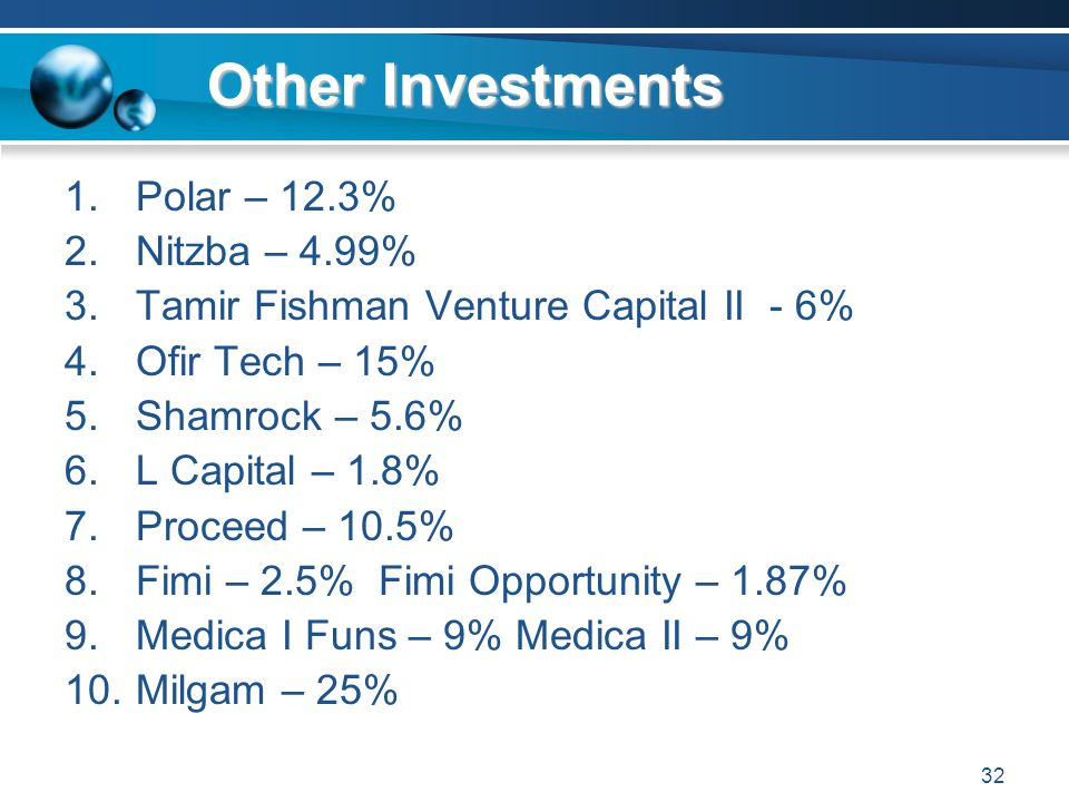 Other Investments Polar – 12.3% Nitzba – 4.99%