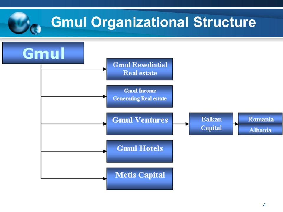Gmul Organizational Structure