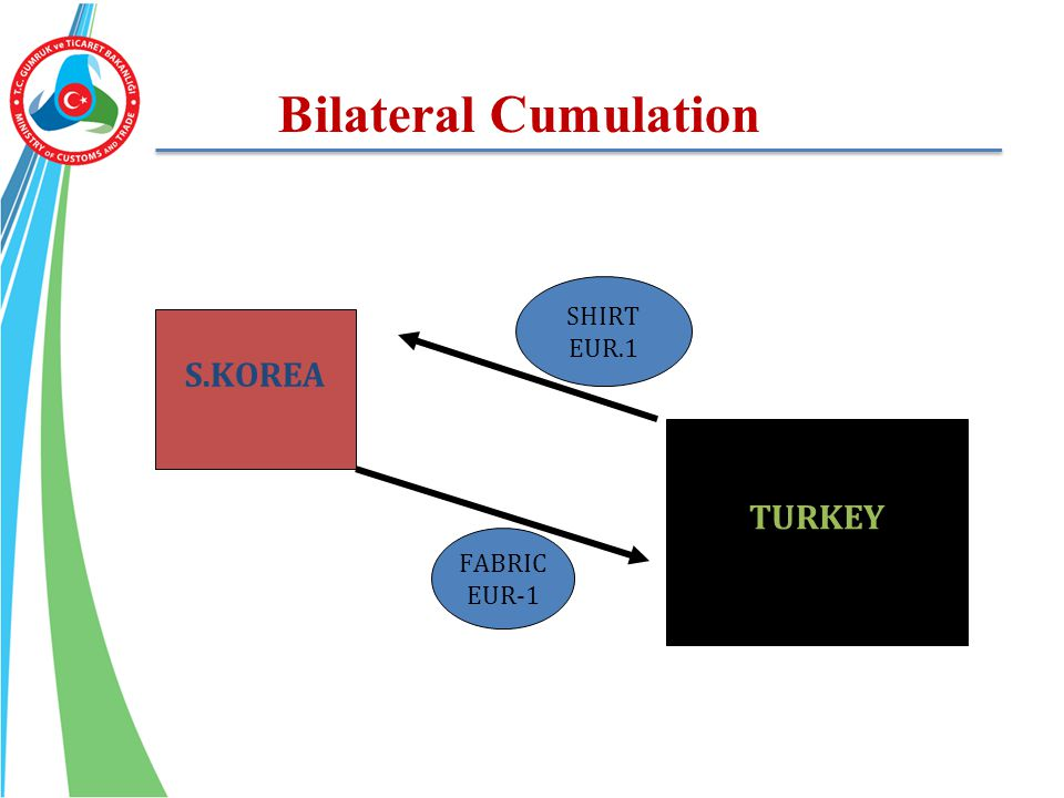 Bilateral Cumulation S.KOREA TURKEY SHIRT EUR.1 FABRIC EUR-1