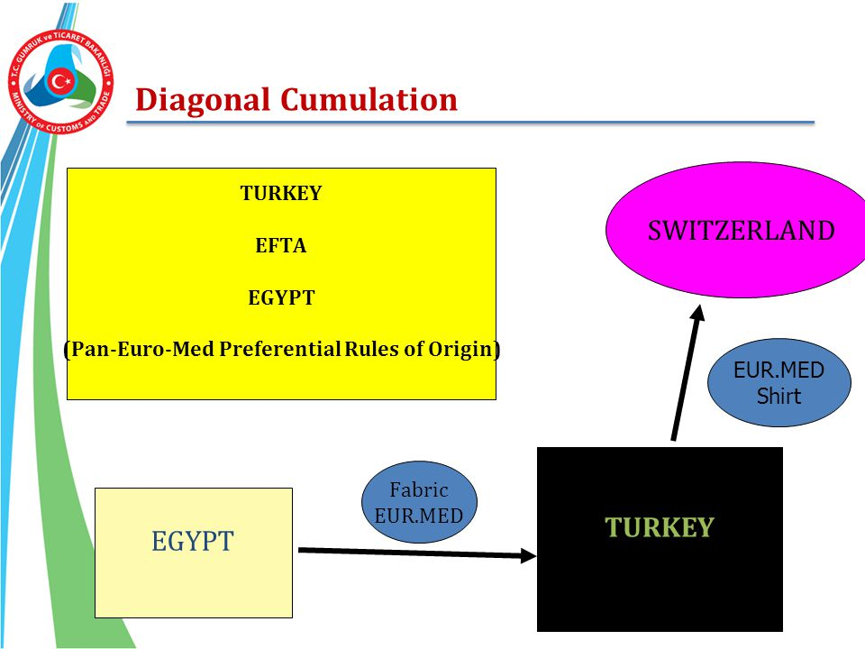 (Pan-Euro-Med Preferential Rules of Origin)