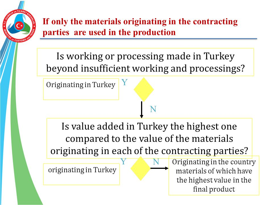 If only the materials originating in the contracting parties are used in the production