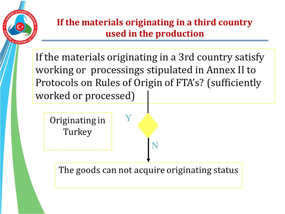 If the materials originating in a third country