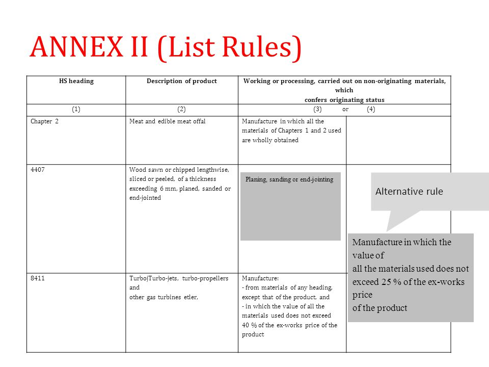 ANNEX II (List Rules) Alternative rule