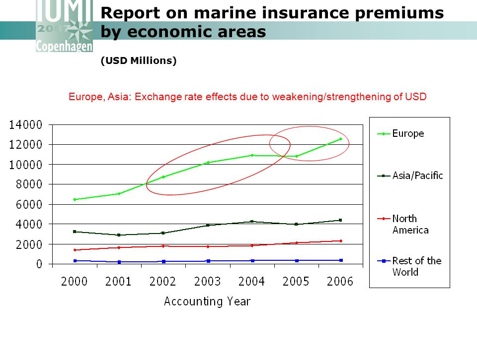 Report on marine insurance premiums by economic areas (USD Millions)