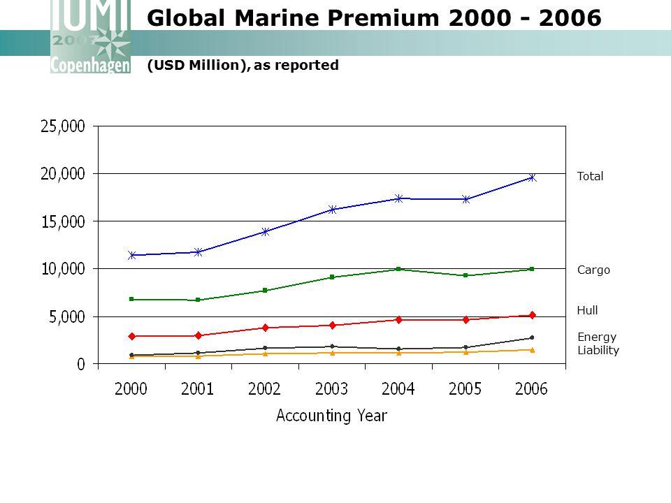 Global Marine Premium 2000 - 2006 (USD Million), as reported