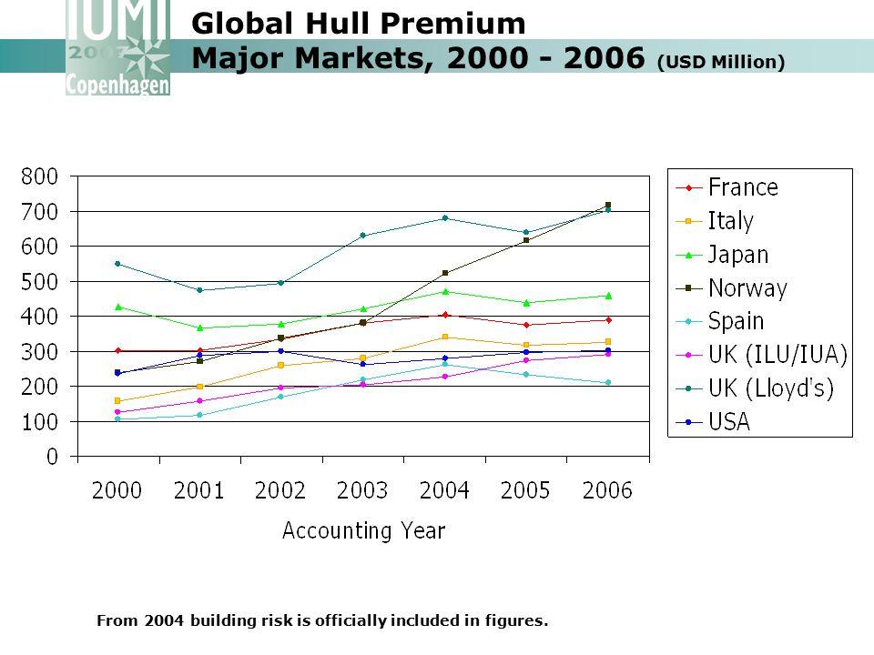 Global Hull Premium Major Markets, 2000 - 2006 (USD Million)