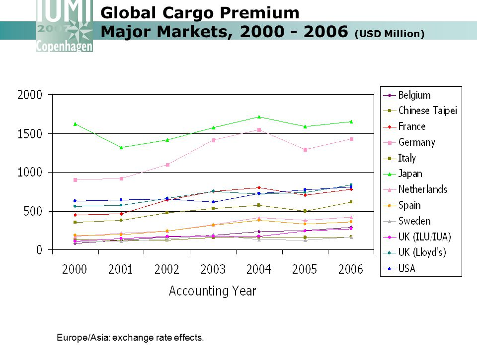Global Cargo Premium Major Markets, 2000 - 2006 (USD Million)