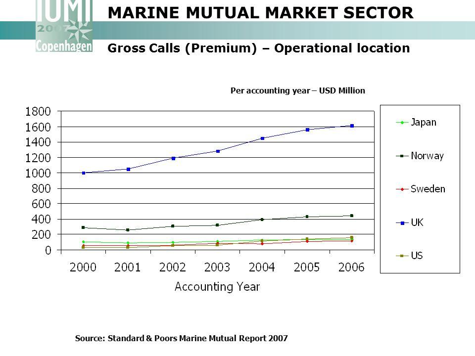 MARINE MUTUAL MARKET SECTOR Gross Calls (Premium) – Operational location