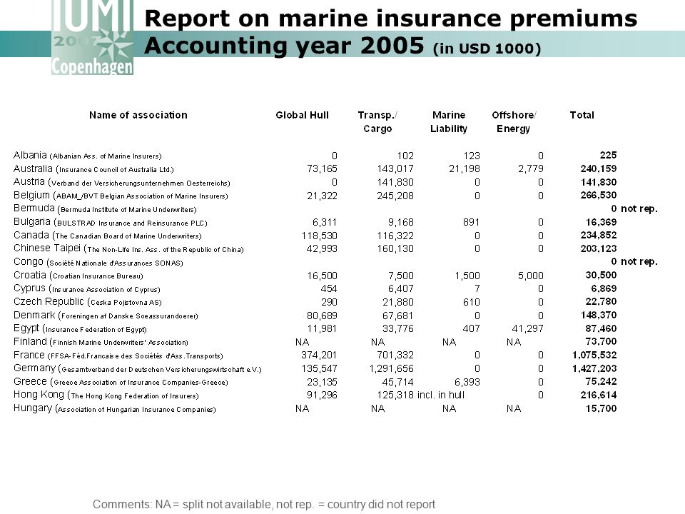Report on marine insurance premiums Accounting year 2005 (in USD 1000)