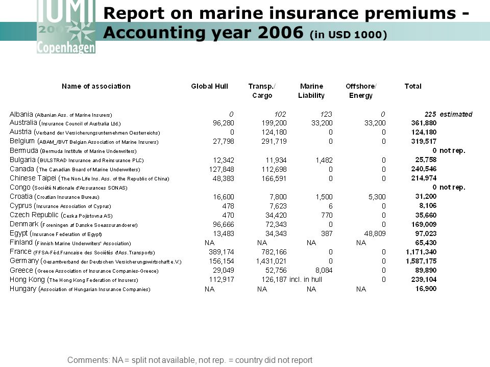 Report on marine insurance premiums - Accounting year 2006 (in USD 1000)