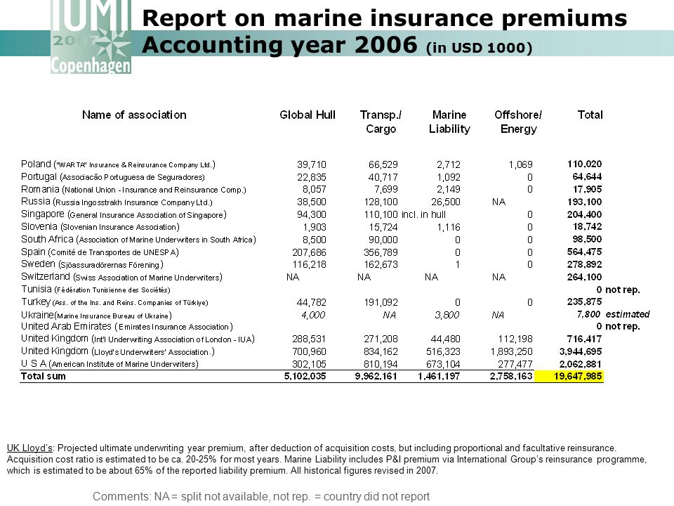 Report on marine insurance premiums Accounting year 2006 (in USD 1000)