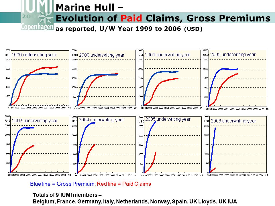 Marine Hull – Evolution of Paid Claims, Gross Premiums as reported, U/W Year 1999 to 2006 (USD)