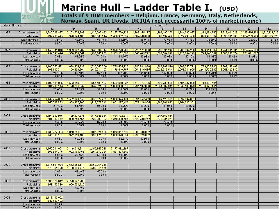 Marine Hull – Ladder Table I