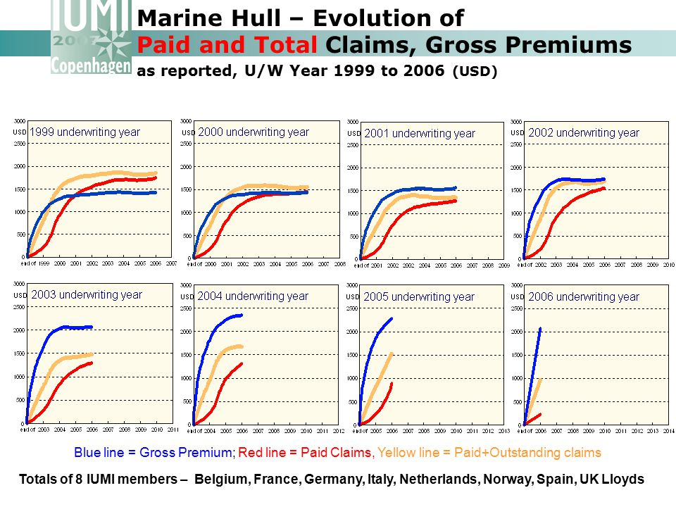 Marine Hull – Evolution of Paid and Total Claims, Gross Premiums as reported, U/W Year 1999 to 2006 (USD)
