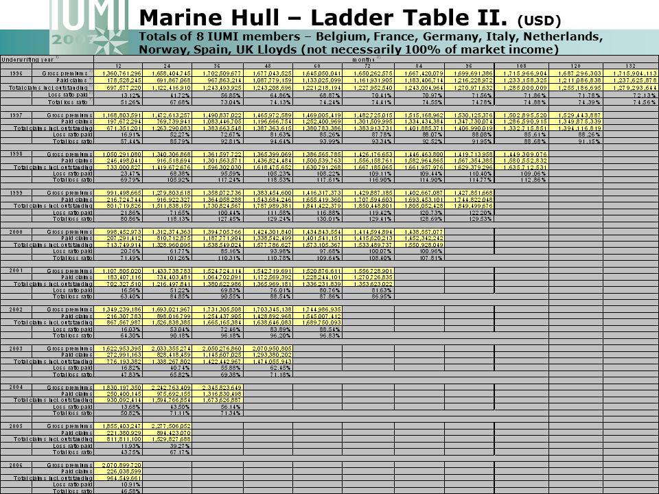 Marine Hull – Ladder Table II