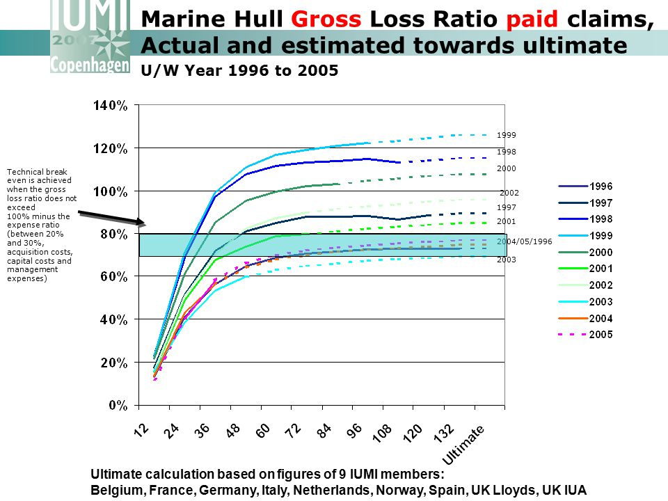 Marine Hull Gross Loss Ratio paid claims, Actual and estimated towards ultimate U/W Year 1996 to 2005