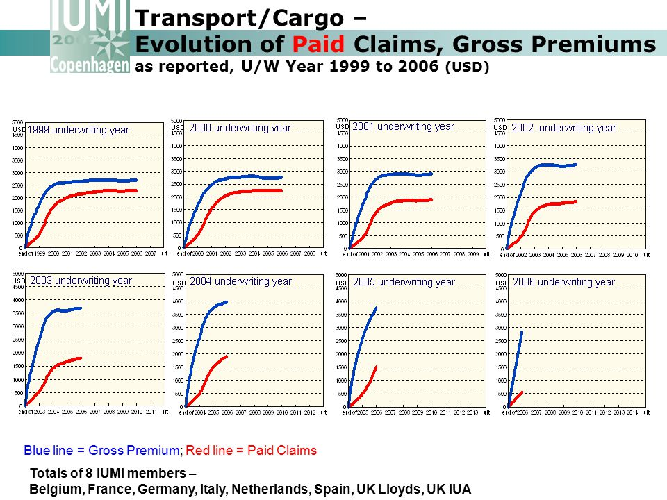 Transport/Cargo – Evolution of Paid Claims, Gross Premiums as reported, U/W Year 1999 to 2006 (USD)
