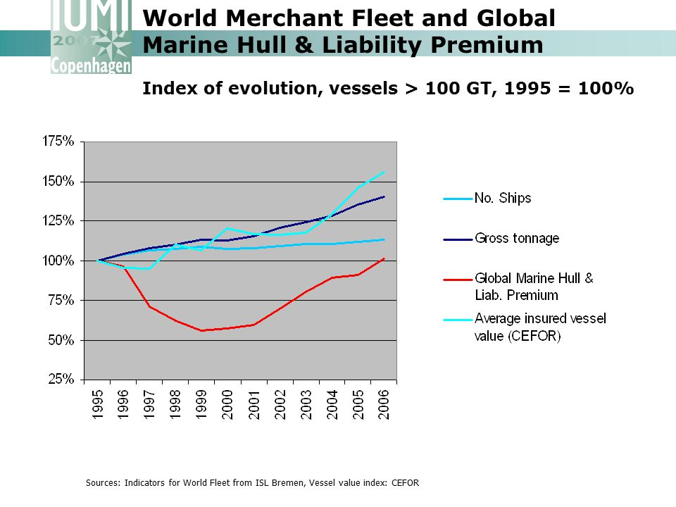 World Merchant Fleet and Global Marine Hull & Liability Premium Index of evolution, vessels > 100 GT, 1995 = 100%
