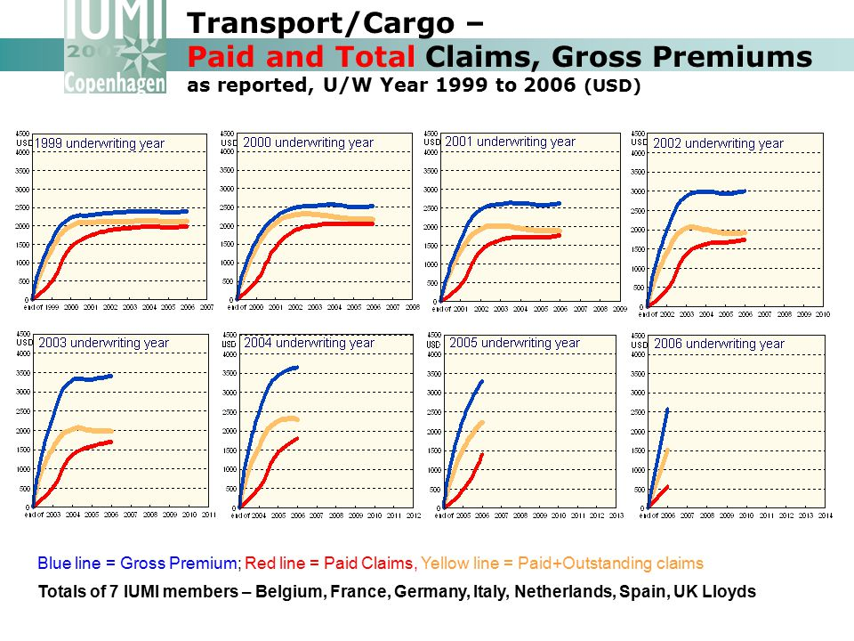 Transport/Cargo – Paid and Total Claims, Gross Premiums as reported, U/W Year 1999 to 2006 (USD)