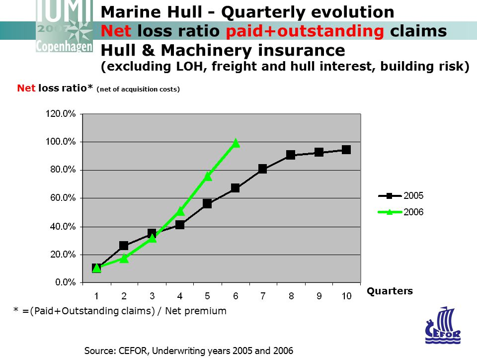 Marine Hull - Quarterly evolution Net loss ratio paid+outstanding claims Hull & Machinery insurance (excluding LOH, freight and hull interest, building risk)