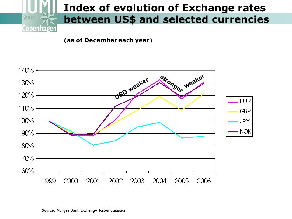Index of evolution of Exchange rates between US$ and selected currencies (as of December each year)