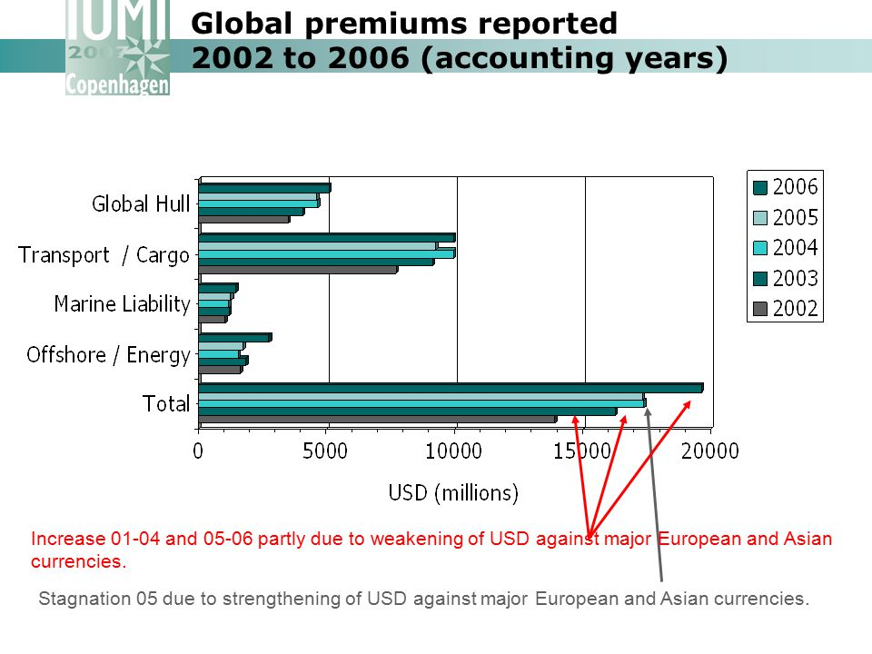 Global premiums reported 2002 to 2006 (accounting years)