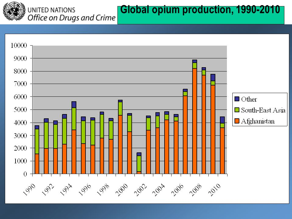 Global opium production, 1990-2010