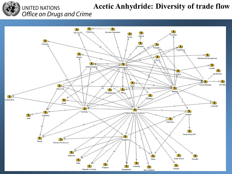 Acetic Anhydride: Diversity of trade flow